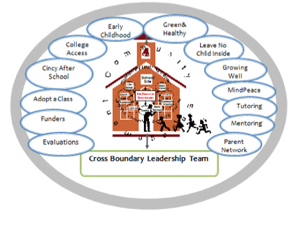 an analysis of learning institution community Building a learning community through action research 97 norman   applying this analysis to the united states, putnam found that from 1960 to the.
